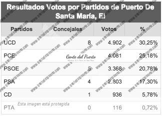 resultadovotospartidos1979_puertosantamaria